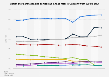 Market share of the leading companies in food retail Germany 2016