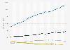 Utilisateurs de smartphones en France 2012-2017, par système d'exploitation