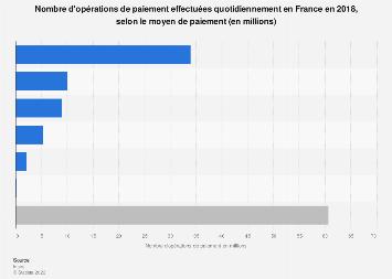 Nombre d'opérations de paiement quotidiennes par moyen de paiement en France 2017