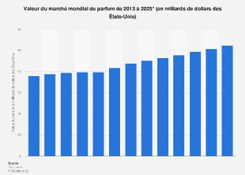 Marché mondial du parfum en valeur 2013-2024