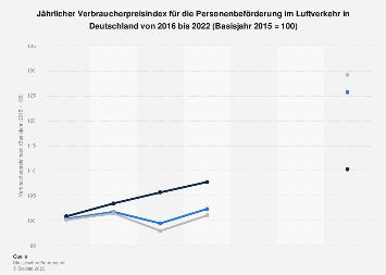Jährliche Flugpreisentwicklung im Luftverkehr in Deutschland 2017