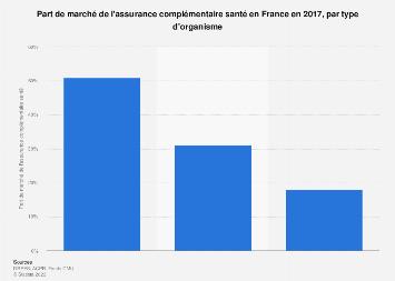 Part de marché des différents types d'organismes complémentaires en France 2016