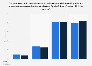 GB: hateful content shared on social media & messaging apps 2015, by gender