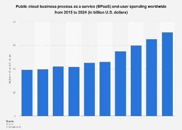 Public cloud business process services market size 2015-2021