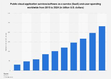 Global public cloud application services (SaaS) market size 2015-2020
