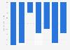 Variation du résultat technique santé des institutions de prévoyance France 2011-2017