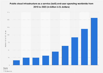 Global public cloud infrastructure services market size 2015-2020