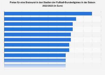 Bratwurstpreise in den Stadien der Fußball-Bundesliga 2019/2020