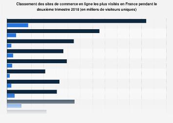 Sites de commerce en ligne les plus visités en France T2 2018
