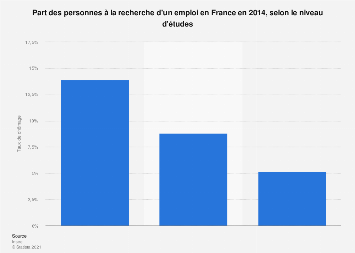 Taux de chômage selon le niveau d'études en France 2014