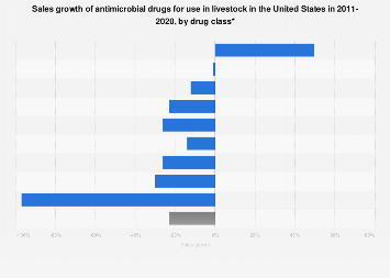 Livestock antimicrobial drugs sales growth in the U.S. by drug class 2009-2016
