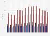 Taux de chômage selon la catégorie socioprofessionnelle en France 2006-2017