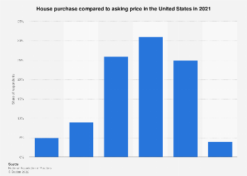 House purchase to asking price in the U.S. 2016