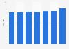 Revenues of Berlin 2010-2016