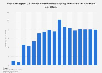 U.S. Environmental Protection Agency's budget 1970-2017