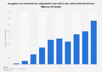 Lobby-Ausgaben von Facebook in den USA bis 2017