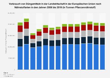 Verbrauch von Düngemitteln in der Landwirtschaft in der EU nach Nährstoffart 2015
