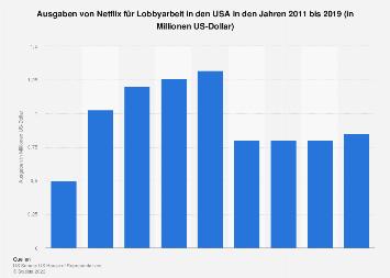 Lobby-Ausgaben von Netflix in den USA bis 2018