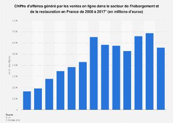 Hébergement et restauration : chiffre d'affaires des ventes en ligne France 2008-2017