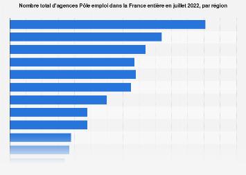 Nombre d'agences Pôle emploi par région en France juillet 2018