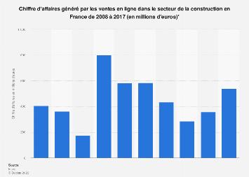 Construction : chiffre d'affaires des ventes en ligne France 2008-2017