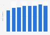 Nombre de Français couverts par l'Assurance chômage 2011-2017
