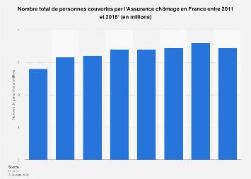 Nombre de Français couverts par l'Assurance chômage 2011-2018