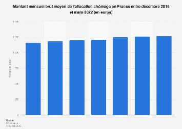 Montant moyen brut de l'allocation chômage en France 2011-2018