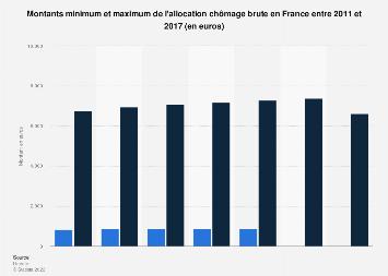 Montants minimaux et maximaux des indemnités chômage en France 2011-2017