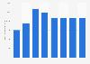 Commerce de gros et automobile : chiffre d'affaires du e-commerce France 2010-2017