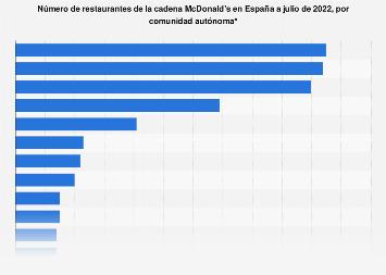 Restaurantes McDonald's por comunidad autónoma España 2015