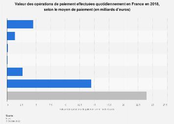 Montants quotidiens des opérations de paiement par moyen de paiement en France 2017