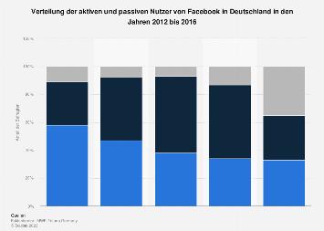 Verteilung der aktiven und passiven Nutzer von Facebook in Deutschland bis 2016