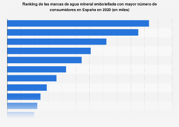 Principales marcas de agua mineral embotellada por número de usuarios España 2017