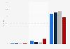 Umfrage zum Internetnutzungsverhalten von Jugendlichen in Deutschland 2015