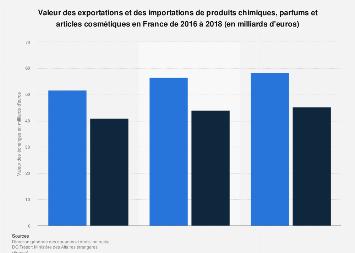 Exportations et importations françaises de produits de beauté et chimiques 2016-2018