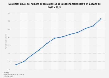 Número de restaurantes de McDonald's en España 2008-2015