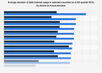Average daily internet usage worldwide 2016, by device