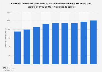 Facturación de McDonald's en España 2008-2015