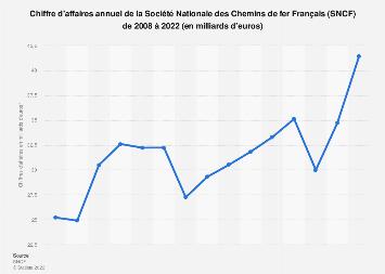 Valeur des ventes de la SNCF 2008-2017