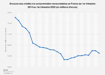 Crédits à la consommation: encours des crédits renouvelables en France 2014-2017