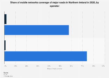 Northern Ireland: mobile networks coverage of major roads 2018