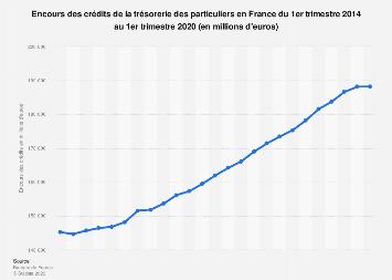 Crédits à la consommation : trésorerie des particuliers en France 2014-2017
