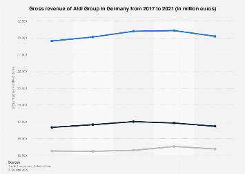 Aldi Group revenue in Germany 2018 | Statista
