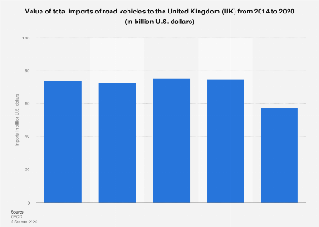 Total import value of road vehicles to the United Kingdom (UK) 2010-16