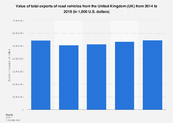 Total export value of road vehicles from the United Kingdom (UK) 2010-16
