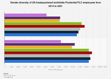 Prudential PLC male and female employees worldwide 2014-2017