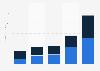 SolarCity: revenue breakdown 2012-2016