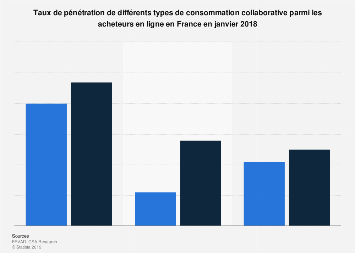 Pénétration de la consommation collaborative en France 2017