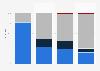 Umfrage zur Verantwortung von Haushaltstätigkeiten in der Schweiz 2015
